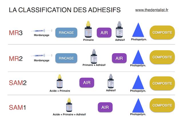 classification adhésifs